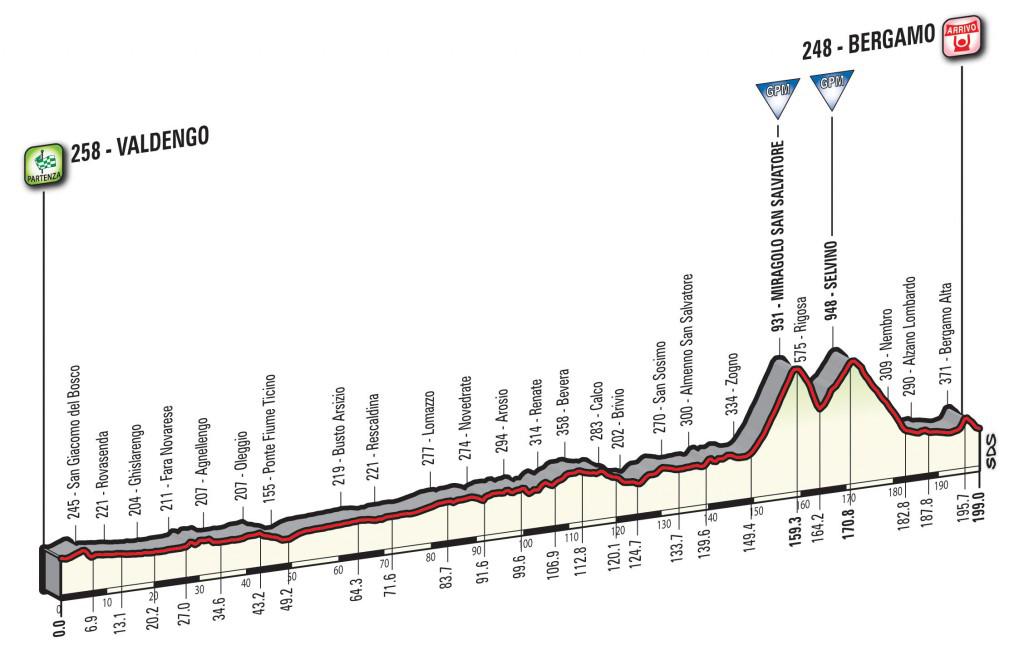 Altimetria Valdengo-Bergamo